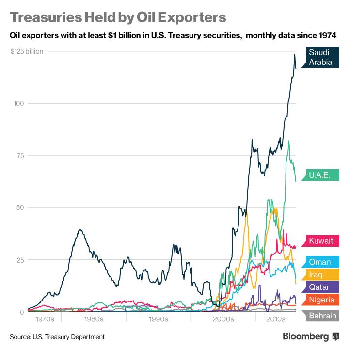 Treasuries held by Oil